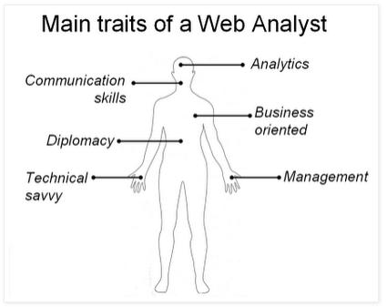 Caractéristques principales d'un web analyst
